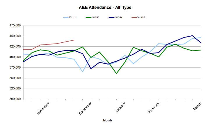 A&E-Attendance