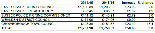 Council Tax Increases 2015-16