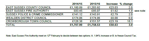 Proposed Council Tax Increases