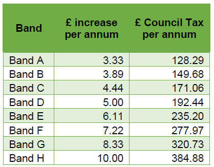 Proposed increase in Wealden District Council's portion of the Council Tax bill by Band