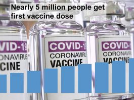 nearly 5 million people get first vaccine dose in the UK
