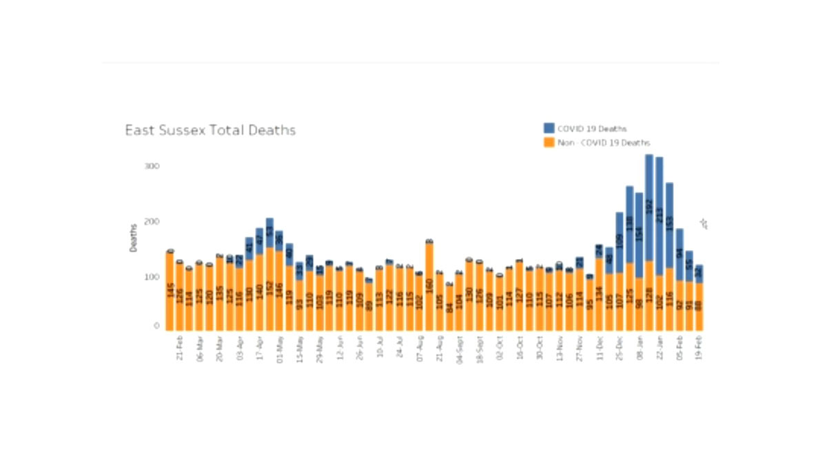 Graph showing deaths from Covid-19 in East Sussex